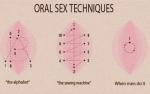 Oral Sex Techniques